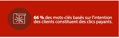 66 % des mots-clés basés sur l'intention des clients constituent des clics payants.