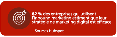 82% des entreprises qui utilisent 'linbound marketing estiment leur stratégie marketing digital efficace